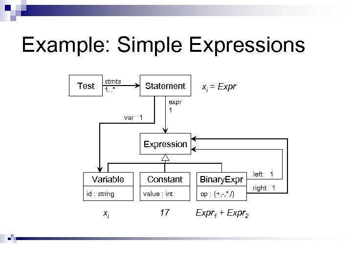 Example: Simple Expressions Test stmts 1. . * Statement var 1 xi = Expr