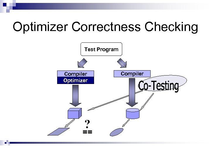 Optimizer Correctness Checking Test Program Compiler Optimizer ? == Compiler
