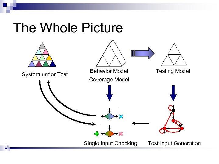 The Whole Picture System under Test Behavior Model Testing Model Coverage Model Single Input