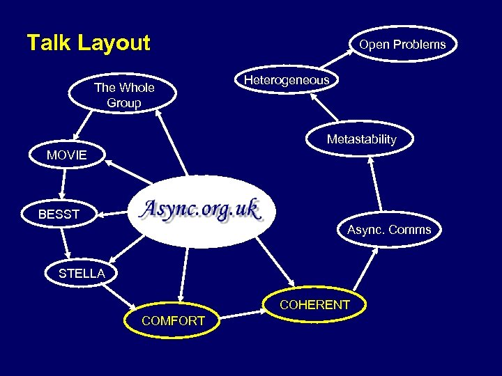 Talk Layout The Whole Group Open Problems Heterogeneous Metastability MOVIE BESST Async. Comms STELLA
