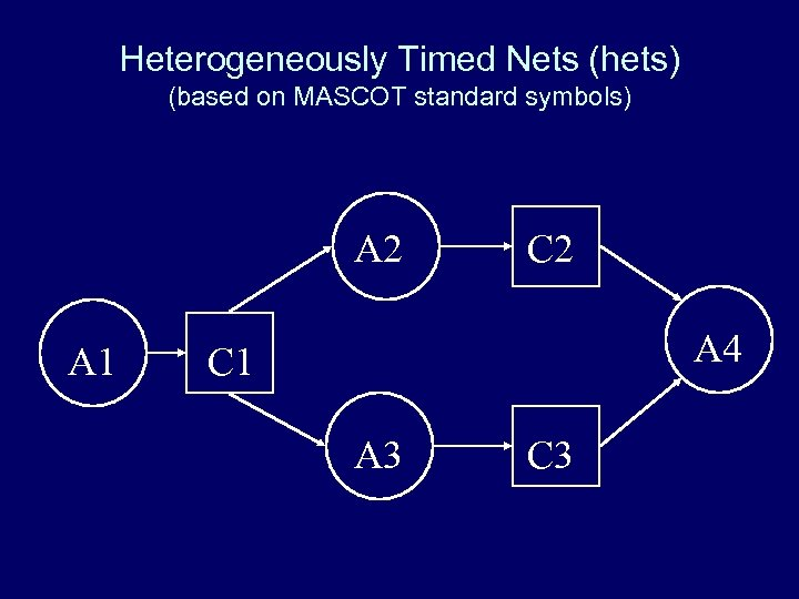 Heterogeneously Timed Nets (hets) (based on MASCOT standard symbols) A 2 A 1 C