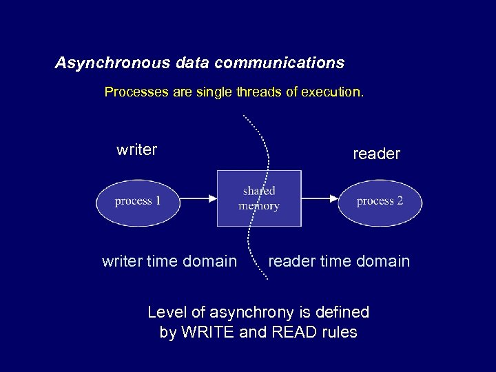 Asynchronous data communications Processes are single threads of execution. writer time domain reader time
