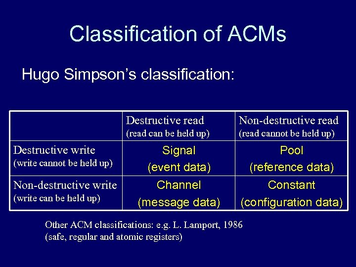 Classification of ACMs Hugo Simpson's classification: Destructive read (read can be held up) Destructive