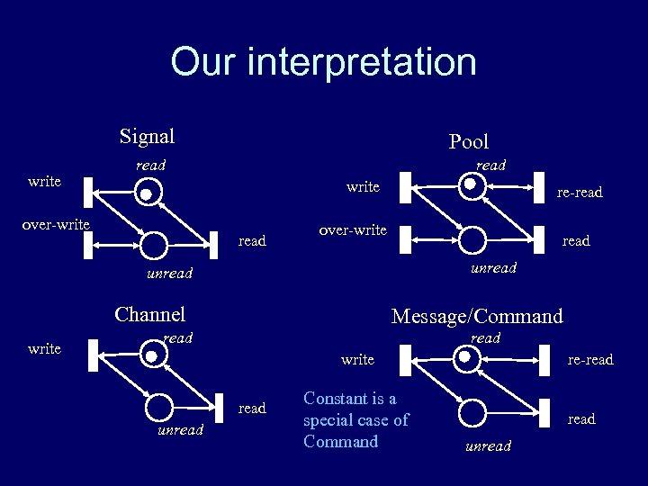 Our interpretation Signal write Pool read write over-write read re-read over-write read unread Channel