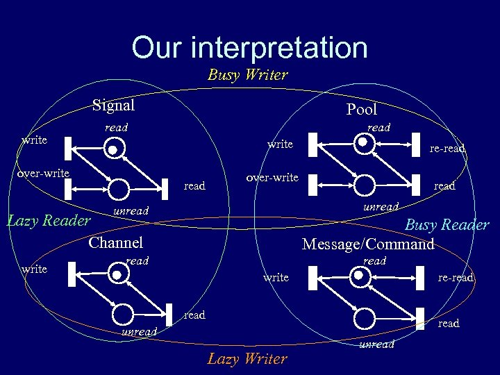 Our interpretation Busy Writer Signal write Pool read write over-write read unread Lazy Reader