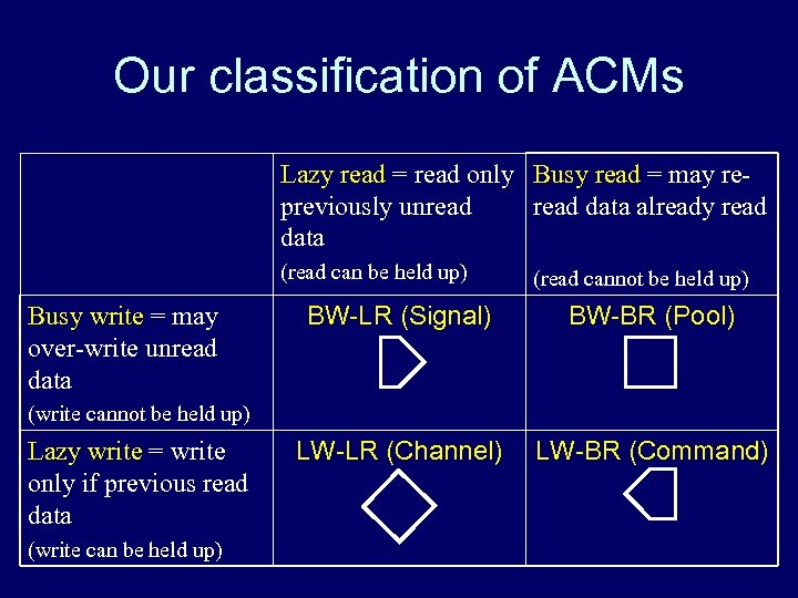 Our classification of ACMs Lazy read = read only Busy read = may repreviously
