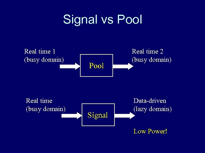 Signal vs Pool Real time 1 (busy domain) Real time (busy domain) Pool Signal