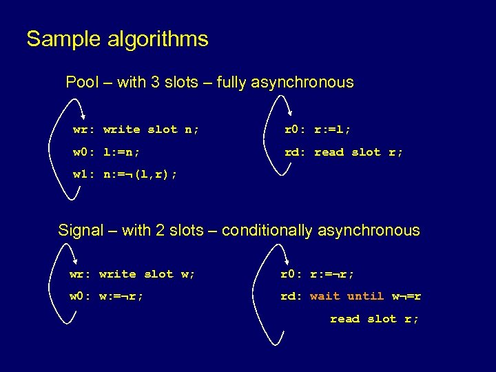 Sample algorithms Pool – with 3 slots – fully asynchronous wr: write slot n;