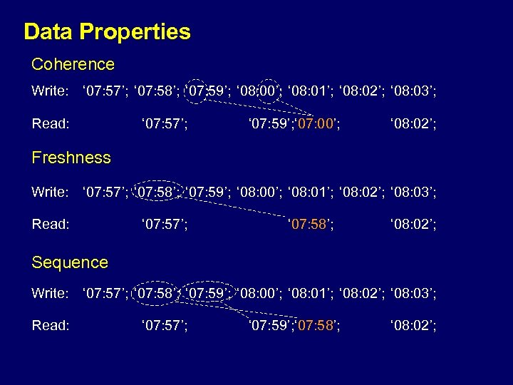 Data Properties Coherence Write: ' 07: 57'; ' 07: 58'; ' 07: 59'; '