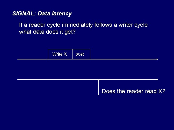 SIGNAL: Data latency If a reader cycle immediately follows a writer cycle what data