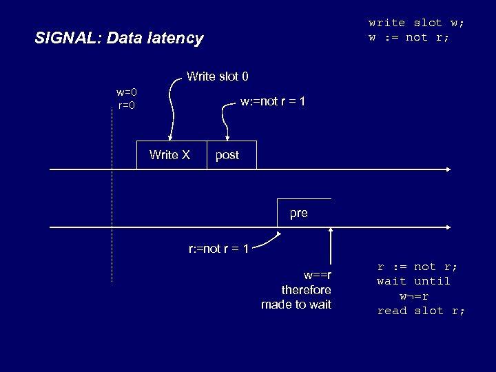 write slot w; w : = not r; SIGNAL: Data latency Write slot 0