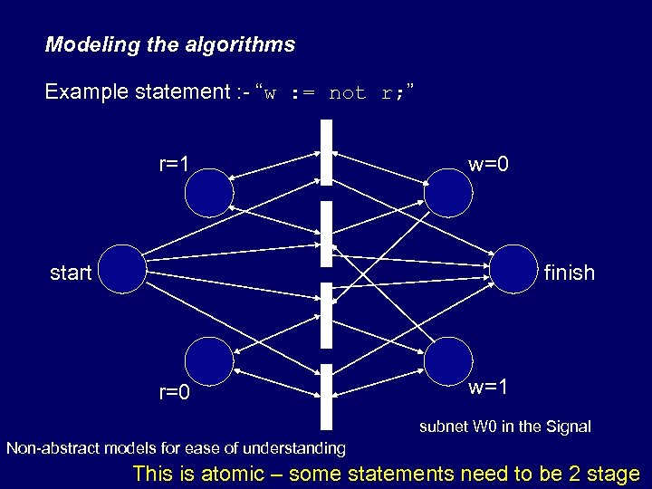"Modeling the algorithms Example statement : - ""w : = not r; "" r=1"