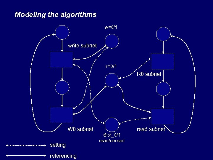 Modeling the algorithms w=0/1 write subnet r=0/1 R 0 subnet W 0 subnet setting
