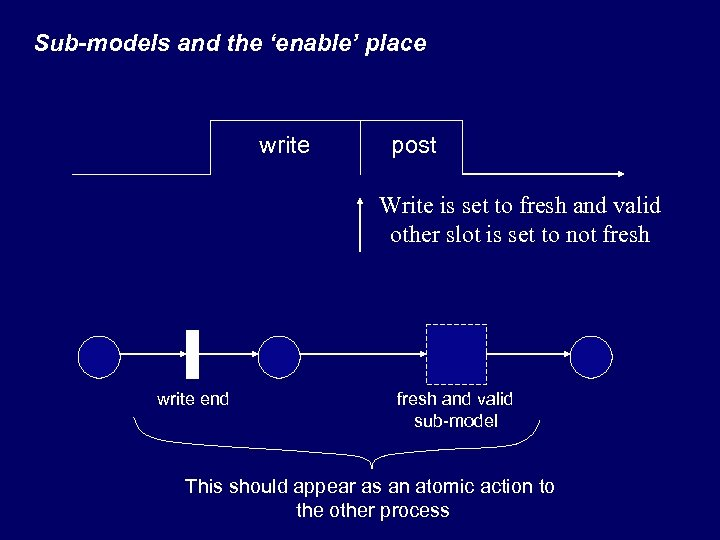 Sub-models and the 'enable' place write post Write is set to fresh and valid