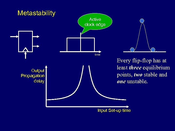 Metastability Active clock edge time Output Propagation delay Every flip-flop has at least three