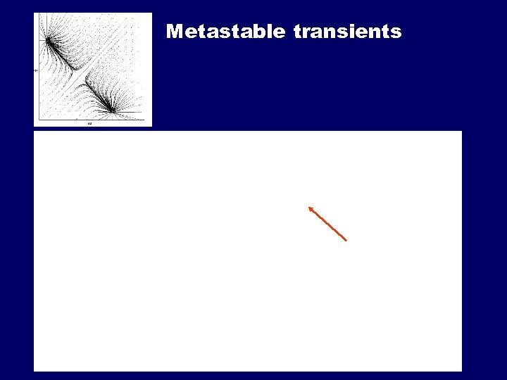 Metastable transients