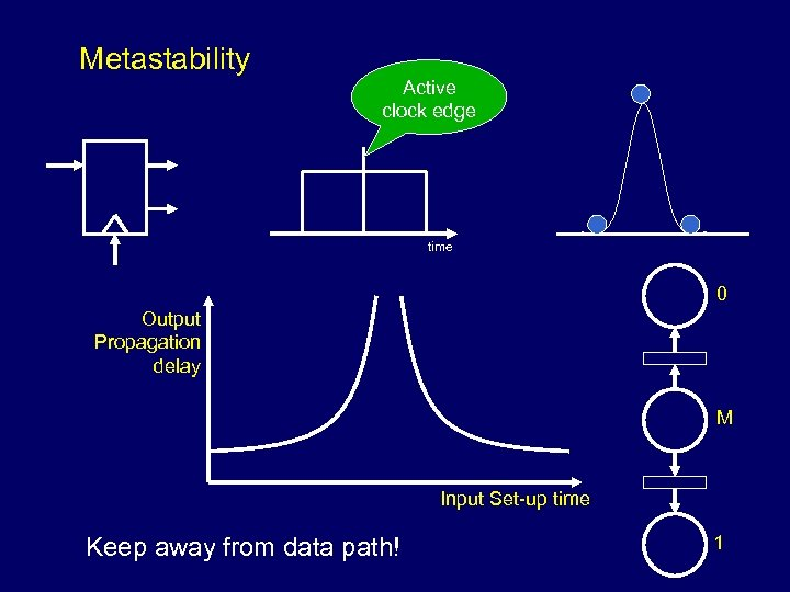 Metastability Active clock edge time 0 Output Propagation delay M Input Set-up time Keep