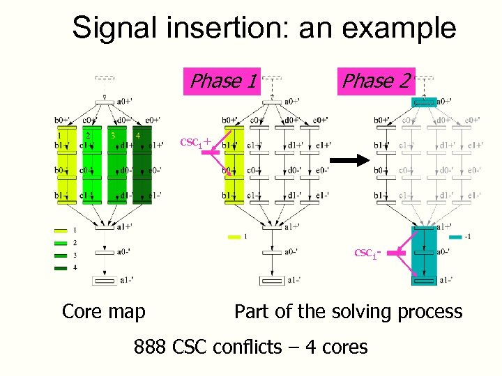 Signal insertion: an example Phase 1 Phase 2 csc 1+ csc 1 - Core