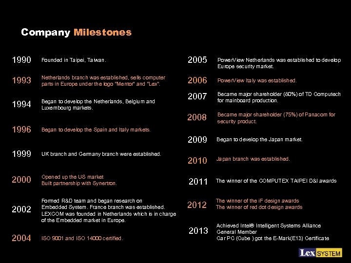 Company Milestones 1990 Founded in Taipei, Taiwan. 2005 Power. View Netherlands was established to