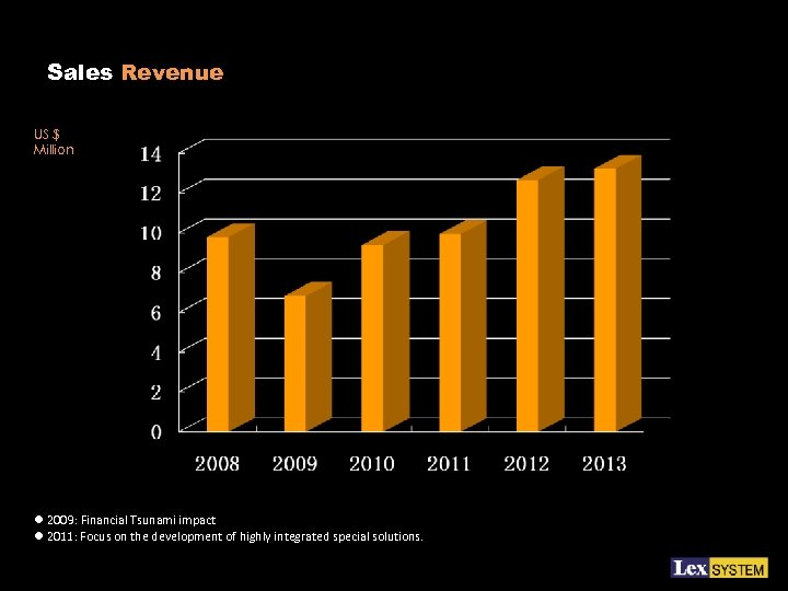Sales Revenue US $ Million l 2009: Financial Tsunami impact l 2011: Focus on