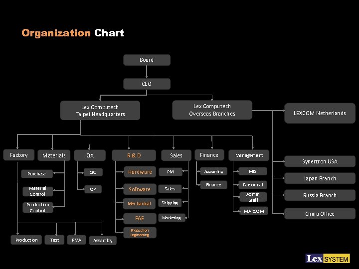 Organization Chart Board CEO Lex Computech Overseas Branches Lex Computech Taipei Headquarters Factory Materials