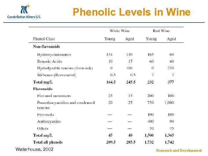 Phenolic Levels in Wine Waterhouse, 2002 Research and Development