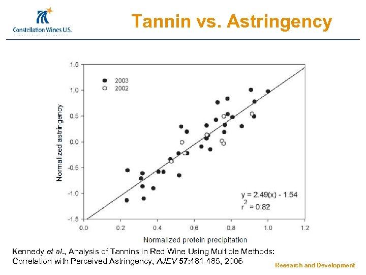 Tannin vs. Astringency Kennedy et al. , Analysis of Tannins in Red Wine Using