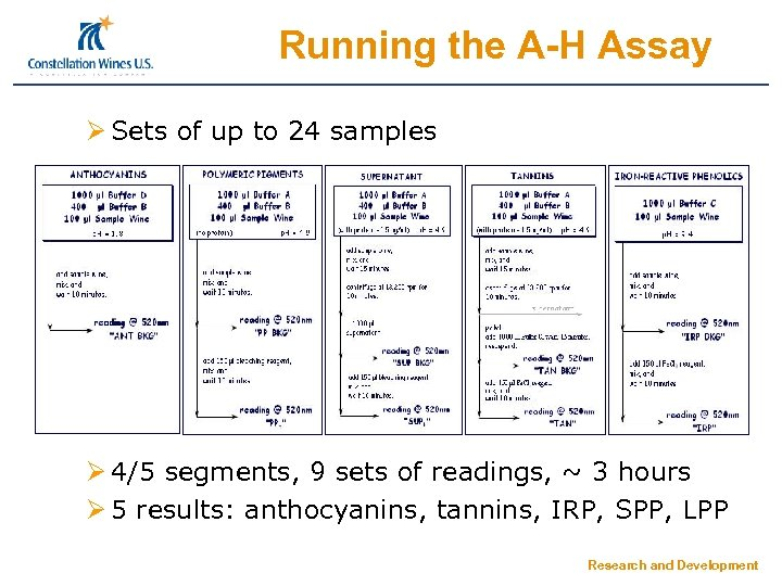 Running the A-H Assay Ø Sets of up to 24 samples Ø 4/5 segments,