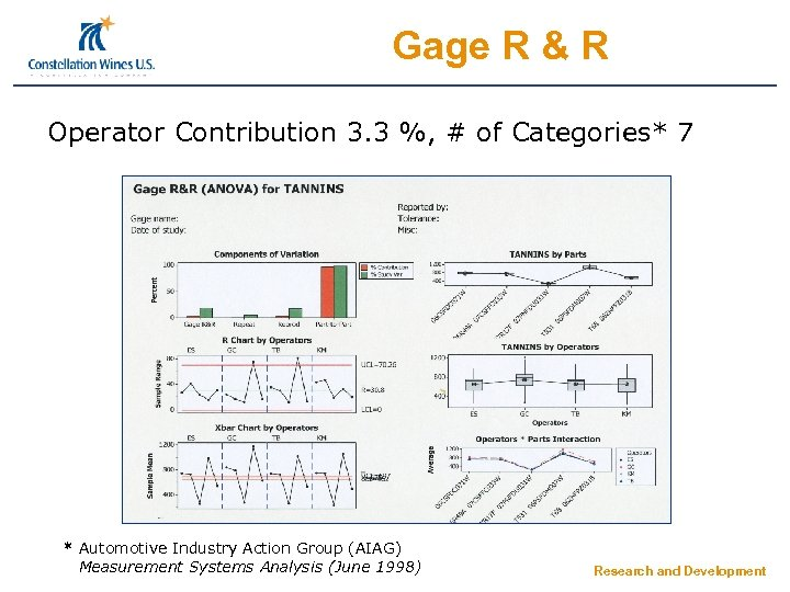 Gage R & R Operator Contribution 3. 3 %, # of Categories* 7 *