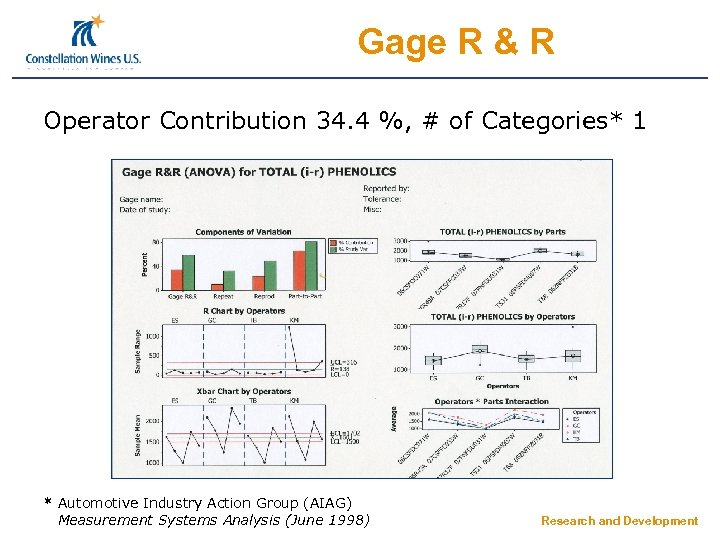 Gage R & R Operator Contribution 34. 4 %, # of Categories* 1 *