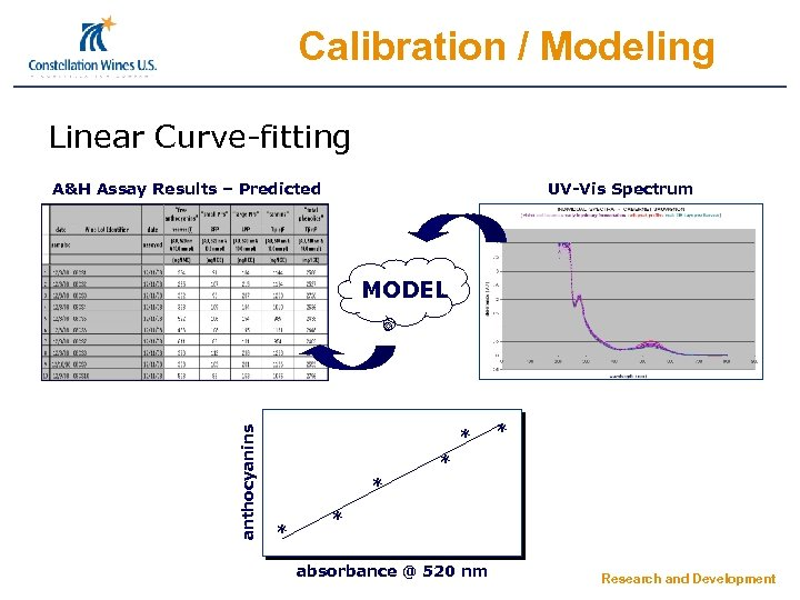 Calibration / Modeling Linear Curve-fitting A&H Assay Results – Predicted UV-Vis Spectrum anthocyanins MODEL