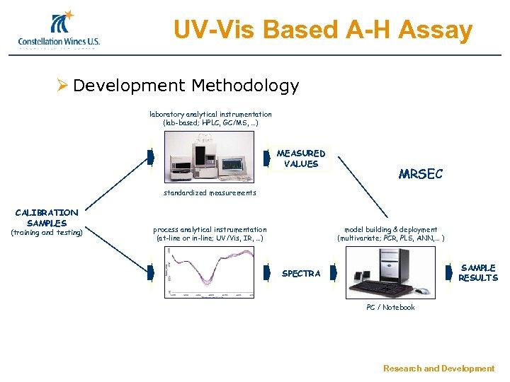 UV-Vis Based A-H Assay Ø Development Methodology laboratory analytical instrumentation (lab-based; HPLC, GC/MS, …)