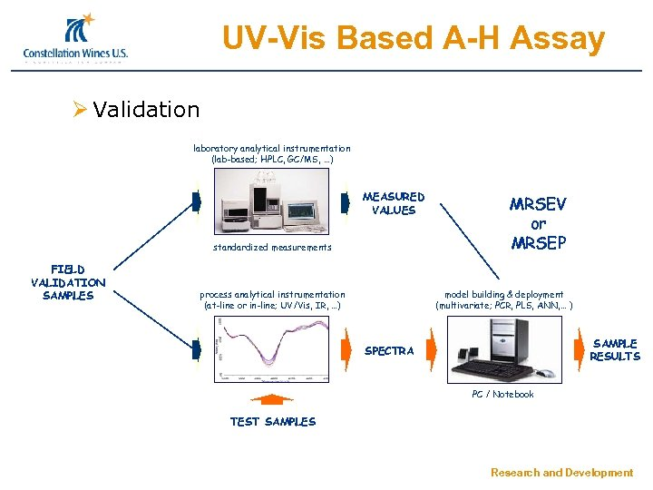 UV-Vis Based A-H Assay Ø Validation laboratory analytical instrumentation (lab-based; HPLC, GC/MS, …) MEASURED