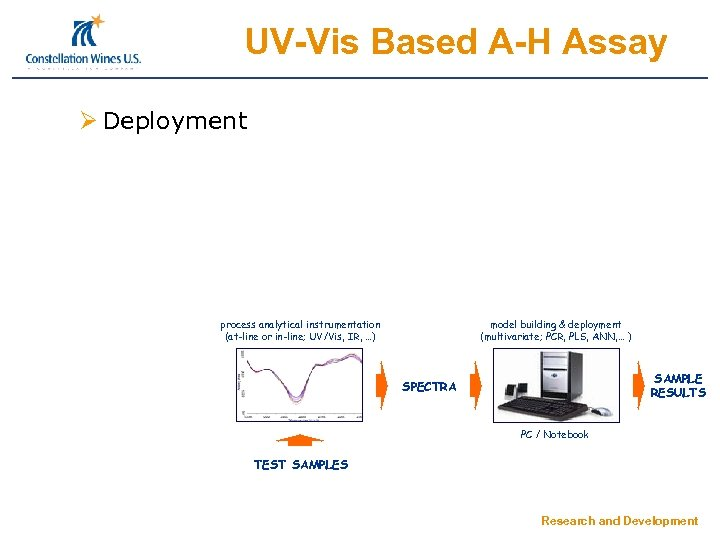 UV-Vis Based A-H Assay Ø Deployment process analytical instrumentation (at-line or in-line; UV/Vis, IR,