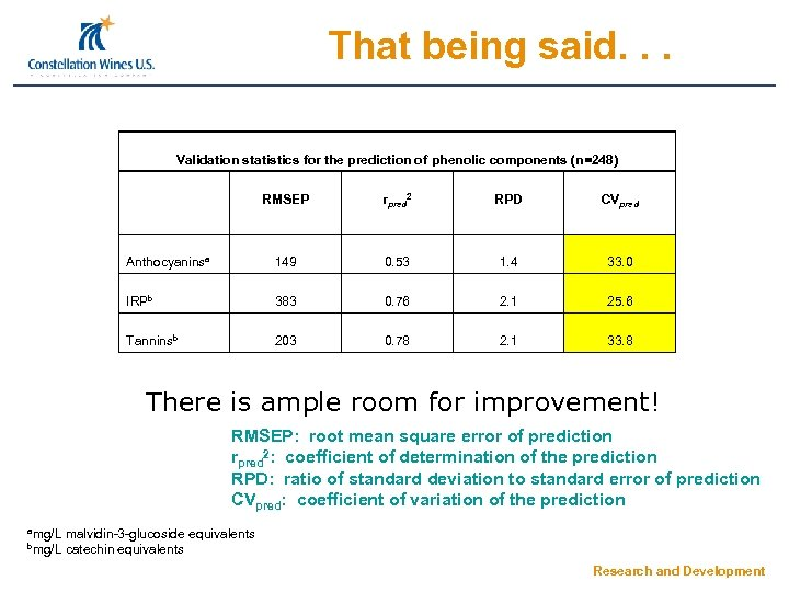 That being said. . . Validation statistics for the prediction of phenolic components (n=248)