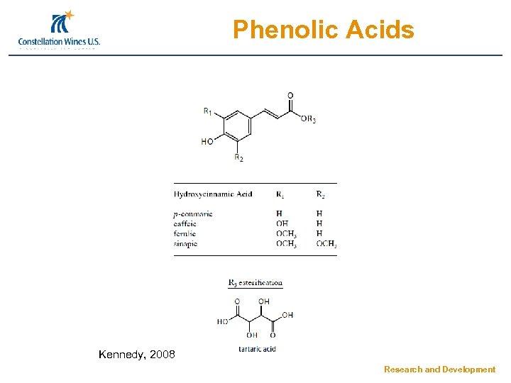 Phenolic Acids Kennedy, 2008 Research and Development