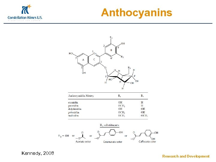 Anthocyanins Kennedy, 2008 Research and Development
