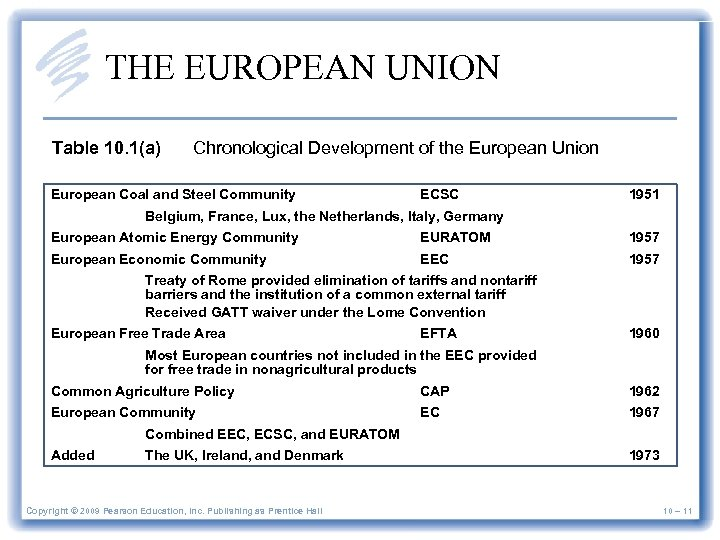 THE EUROPEAN UNION Table 10. 1(a) Chronological Development of the European Union European Coal