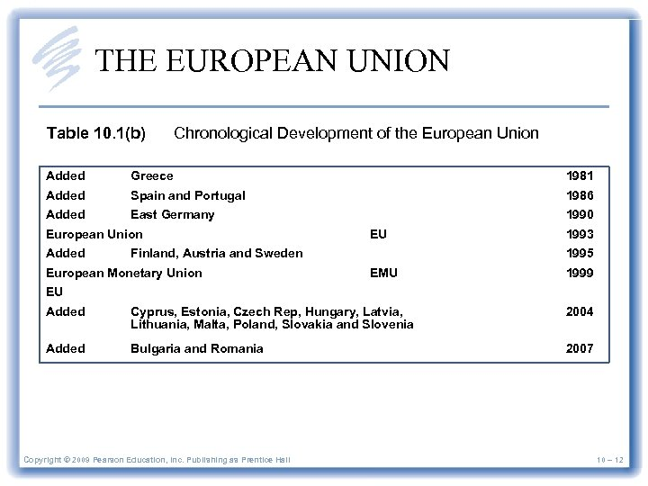 THE EUROPEAN UNION Table 10. 1(b) Chronological Development of the European Union Added Greece