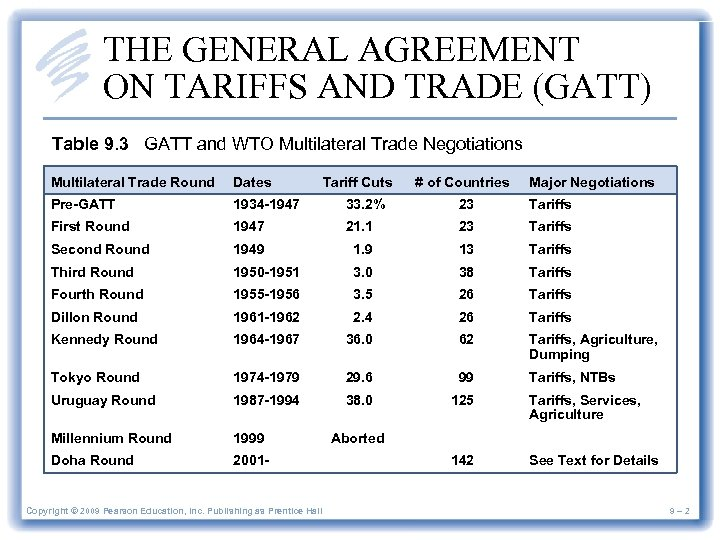 THE GENERAL AGREEMENT ON TARIFFS AND TRADE (GATT) Table 9. 3 GATT and WTO
