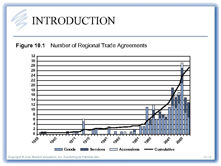 INTRODUCTION Figure 10. 1 Number of Regional Trade Agreements Goods Services Copyright © 2009