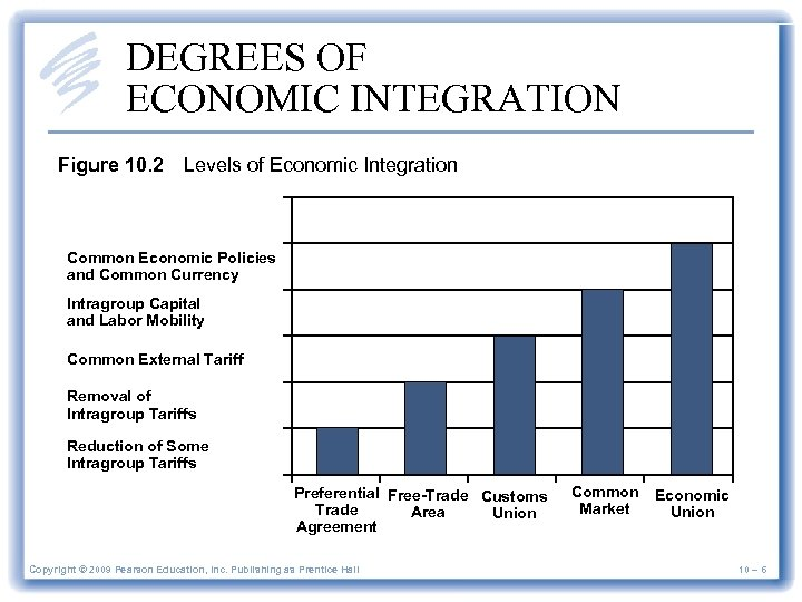 DEGREES OF ECONOMIC INTEGRATION Figure 10. 2 Levels of Economic Integration Common Economic Policies