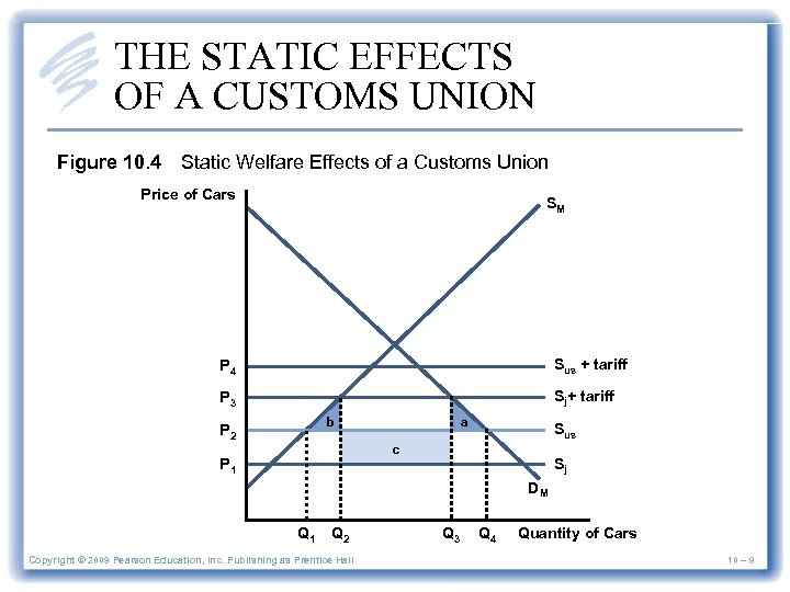 THE STATIC EFFECTS OF A CUSTOMS UNION Figure 10. 4 Static Welfare Effects of