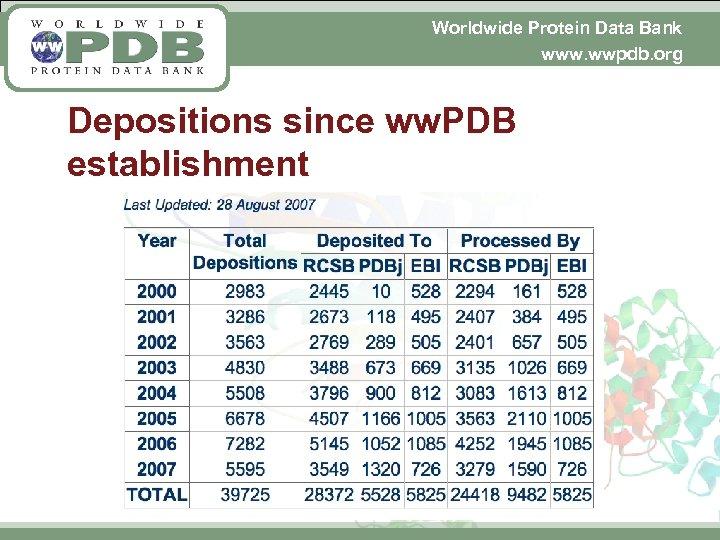 Worldwide Protein Data Bank www. wwpdb. org Depositions since ww. PDB establishment