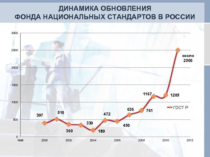 ДИНАМИКА ОБНОВЛЕНИЯ ФОНДА НАЦИОНАЛЬНЫХ СТАНДАРТОВ В РОССИИ 3000 2500 около 2500 2000 1500 1167