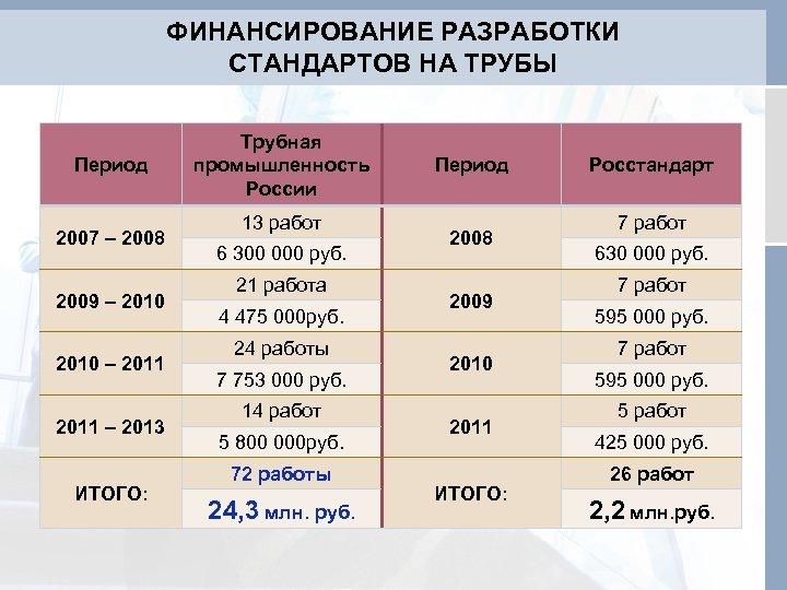 ФИНАНСИРОВАНИЕ РАЗРАБОТКИ СТАНДАРТОВ НА ТРУБЫ Период 2007 – 2008 2009 – 2010 – 2011
