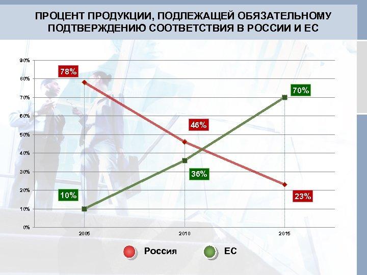 ПРОЦЕНТ ПРОДУКЦИИ, ПОДЛЕЖАЩЕЙ ОБЯЗАТЕЛЬНОМУ ПОДТВЕРЖДЕНИЮ СООТВЕТСТВИЯ В РОССИИ И ЕС 90% 78% 80% 70%