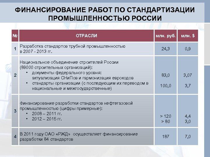 ФИНАНСИРОВАНИЕ РАБОТ ПО СТАНДАРТИЗАЦИИ ПРОМЫШЛЕННОСТЬЮ РОССИИ № 1 ОТРАСЛИ Разработка стандартов трубной промышленностью в