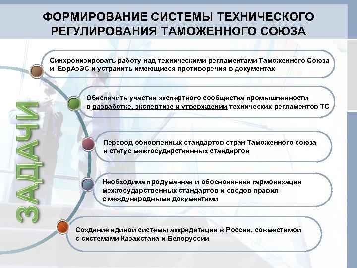 ФОРМИРОВАНИЕ СИСТЕМЫ ТЕХНИЧЕСКОГО РЕГУЛИРОВАНИЯ ТАМОЖЕННОГО СОЮЗА Синхронизировать работу над техническими регламентами Таможенного Союза и