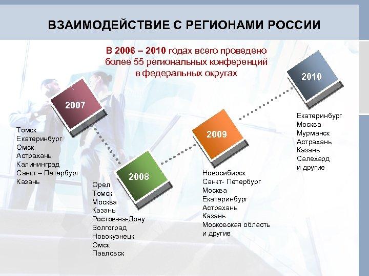 ВЗАИМОДЕЙСТВИЕ С РЕГИОНАМИ РОССИИ В 2006 – 2010 годах всего проведено более 55 региональных